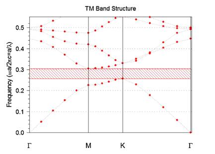 ساختار باند از ساختار پیشنهادی با R = 115 nm و a = 420 nm .