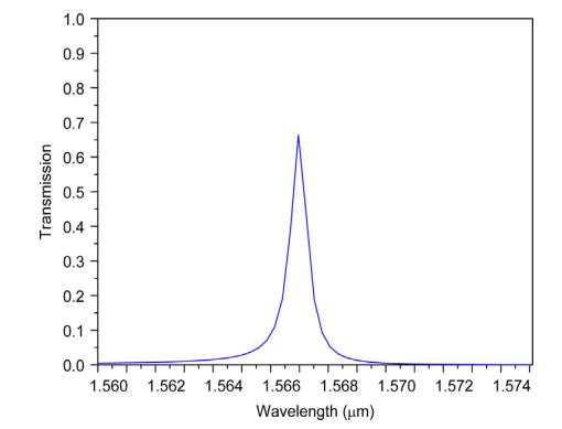 خروجی فیلتر پیشنهادشده برای Rc = 88 nm، L = 68 nm و Ro = 73 nm.