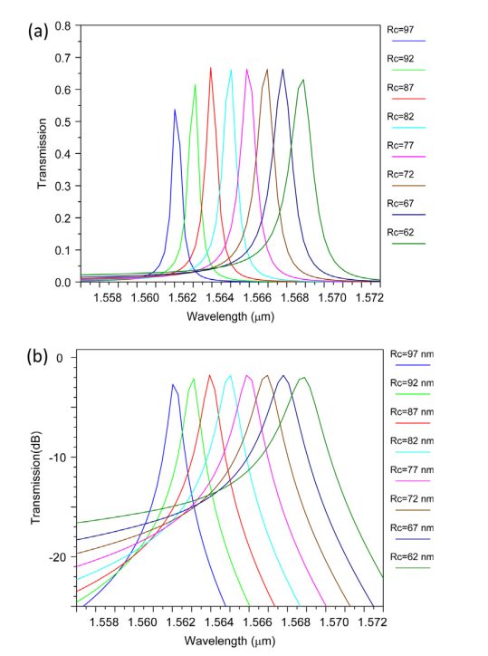 خروجی فیلتر برای L = 70 nm، Ro = 73 nm و مقادیر مختلف Rc (a) مقیاس خطی و (b) مقیاس dB.