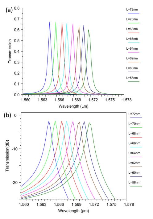 خروجی فیلتر برای Ro = 73 nm، Rc = 88 nm و مقادیر مختلف L (a) مقیاس خطی و (b) مقیاس dB.