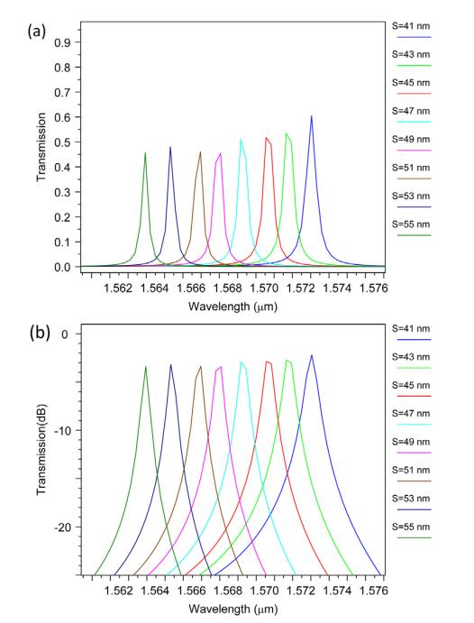 خروجی فیلتر برای, L=0 Ro = 73 nm، Rc = 88 nm و مقادیر مختلف L (a) مقیاس خطی و (b) مقیاس dB.