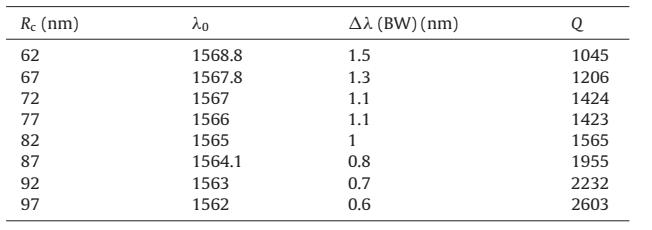 پارامترهای مهم فیلتر ما برای L = 70 nm، Ro = 73 nm و مقادیر مختلف Rc