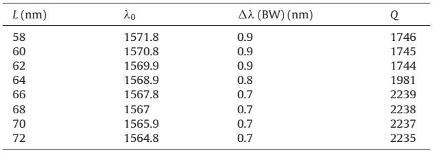 ارامترهای مهم فیلتر ما برای Rc = 88 nm، Ro = 73 nm و مقادیر مختلف L