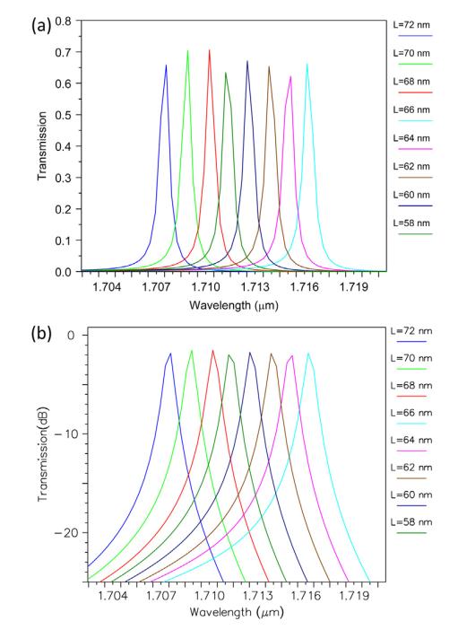 خروجی فیلتر برای, Ro = 73 nm، Rc = 88 nm و مقادیر مختلف L برای n=3 (a) مقیاس خطی و (b) مقیاس dB